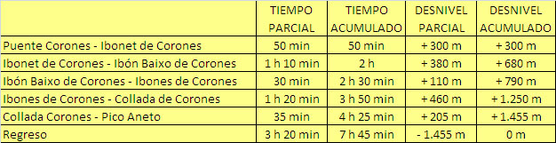 horarios-ascension-aneto-ruta-sur