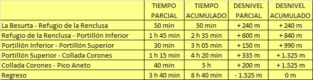 horarios-ascension-aneto-ruta-norte